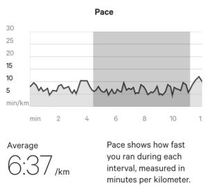 This was target pace on interval 3