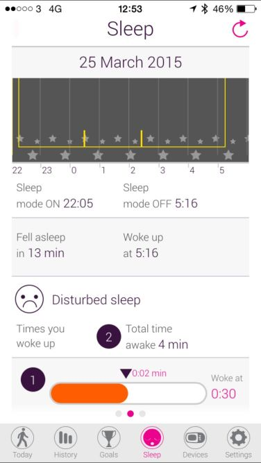 An illustration of last nights sleep record...